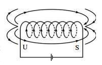 Arah garis-garis gaya magnet pada solenoida