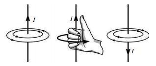 Kaidah tangan kanan menggenggam