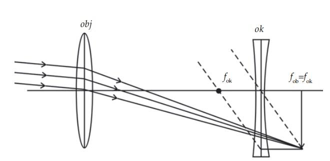 Pembentukan bayangan teropong panggung dengan mata tak berakomodasi.